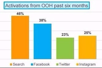 Activations from OOH past six months_Nielsen March 2017 Study