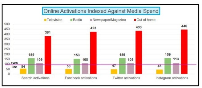 Online Activations Indexed Against Media Spend_Nielsen March 2017 Study